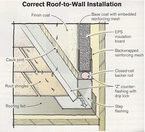 Install Roof Insulation Roof to Wall Installation